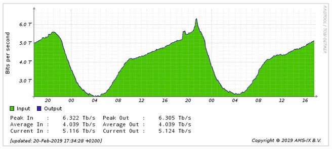 AMS-IX 6Tbit/s