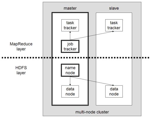 Multi-node Hadoop cluster