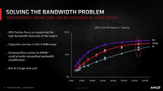 RDNA bandwidth Infinity Cache