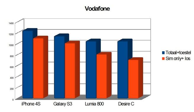 Sim-only vs abonnement met toestel: Vodafone