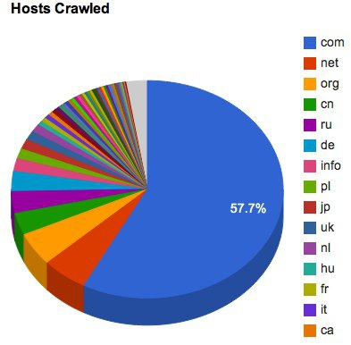 Wayback Machine Hosts Crawled