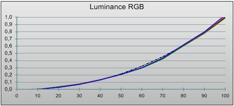 Philips PFL9955 gekal ld luminantie