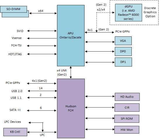 Brazos-diagram