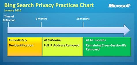 Privacybeleid Bing