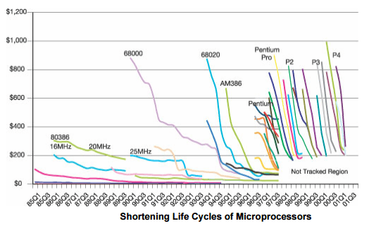 Processor Lifecycles