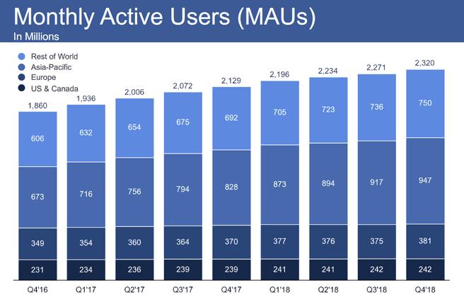 Maandelijks actieve gebruikers op Facebook