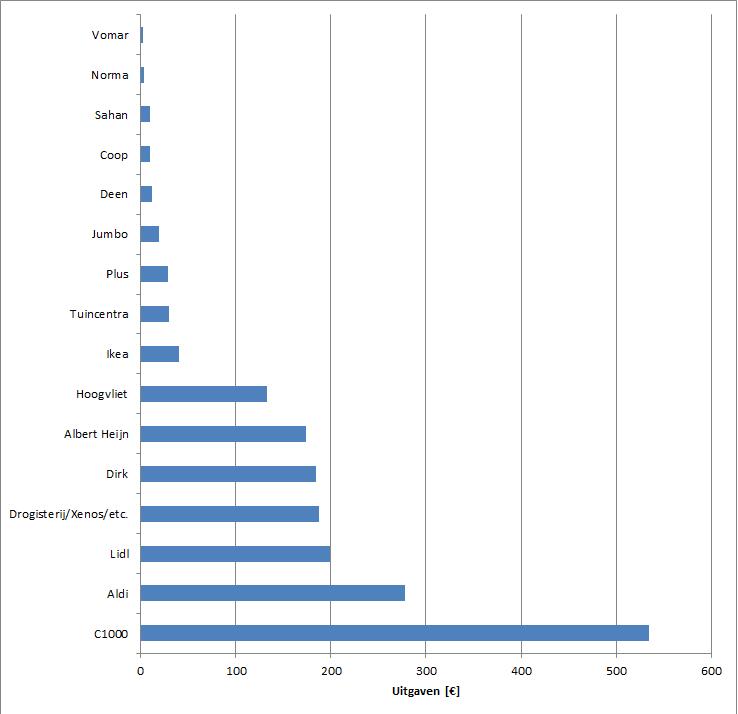 Gezamenlijke uitgaven 2014 per winkel(type)