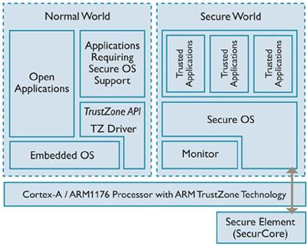 trustzone-software-architecture