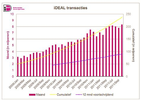 iDeal transacties cumulatief