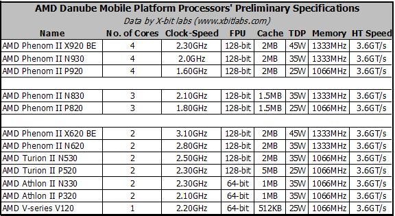 AMD Danube-platform