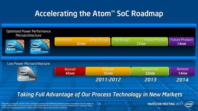 Atom-roadmap