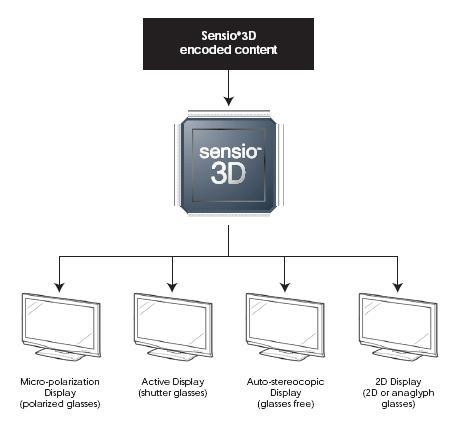 Sensio 3D Cyberlink