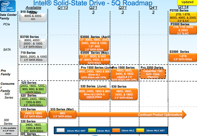 Intel ssd-roadmap 2013-2014