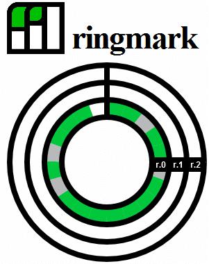 Ringmark test