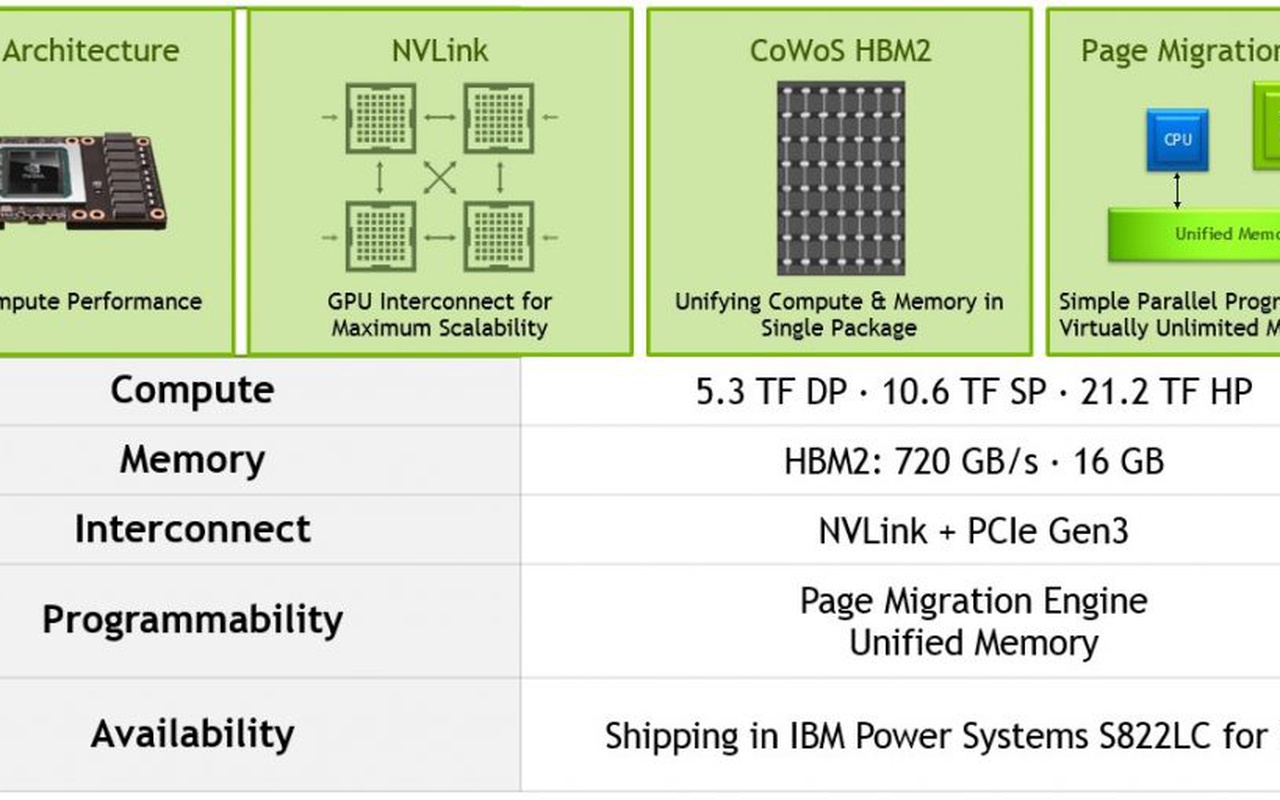 IBM Power System S822LC