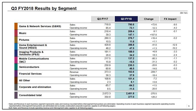 Sony-resultaten per bedrijfsonderdeel