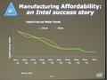 Intel slides Japan