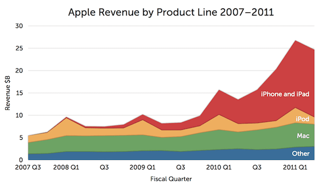 Apple-omzet naar productgroep