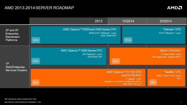 AMD server-roadmap 2013-2014