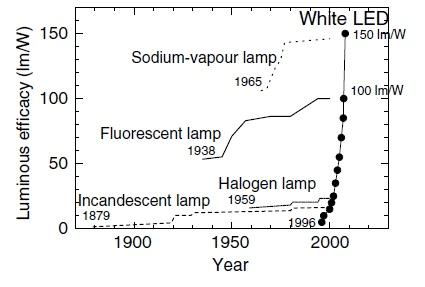 Vergelijking van luminanties van lichtbronnen