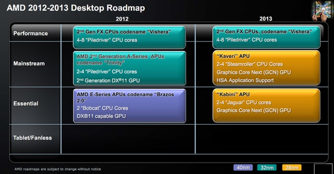 AMD roadmap 2012-2013 desktop