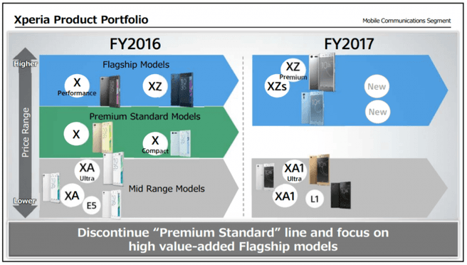 Sony investor smartphone roadmap