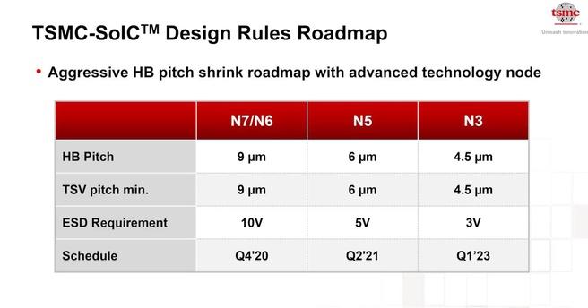 TSMC roadmap