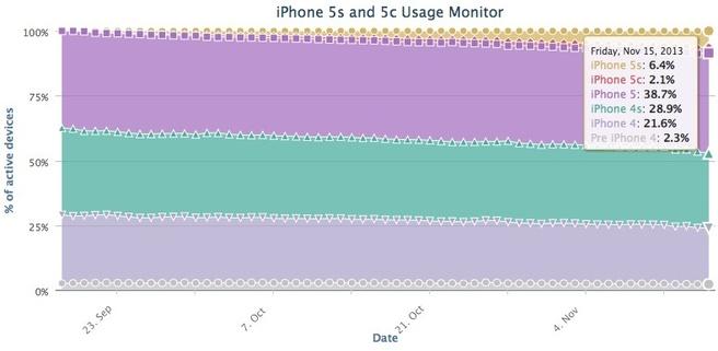 Fiksu iPhone november 2013