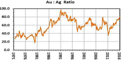 Ratio Au/Ag