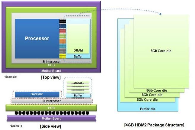 4GB hbm2 dram Samsung