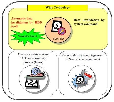 Toshiba Wipe
