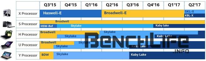 Intel Skylake-X en Kaby Lake-X