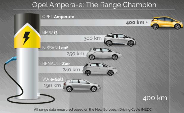 Opel Ampera-e actieradius