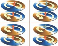 Vier voorbeelden van dubbele vortex-staten in ferromagnetische nano-schijven