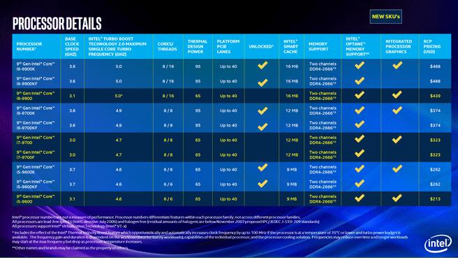 Intel-desktopprocessors van de negende generatie
