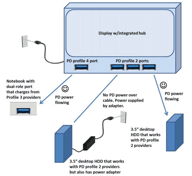 Usb Power-specificatie diagram