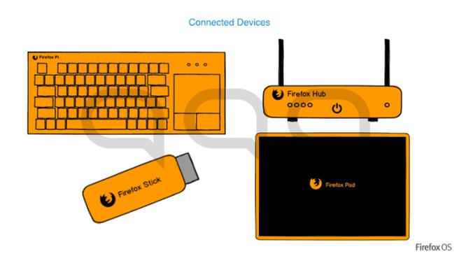 Firefox OS ideeën voor prototypes