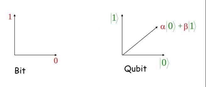 Bit-qubit /  (c) Harry Buhrman CWI-Eindhoven