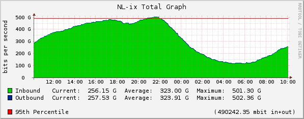NL-ix 500Gbit/s