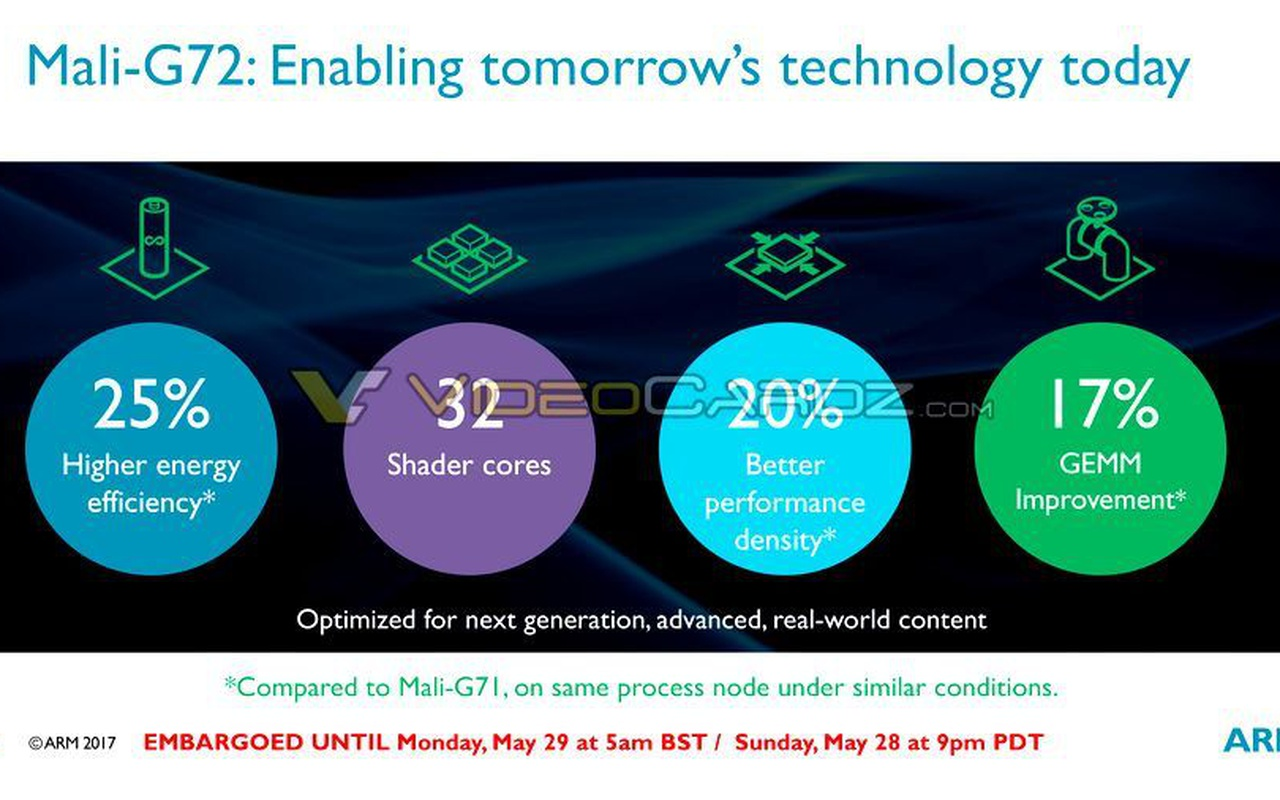 ARM Tech Day-presentatie