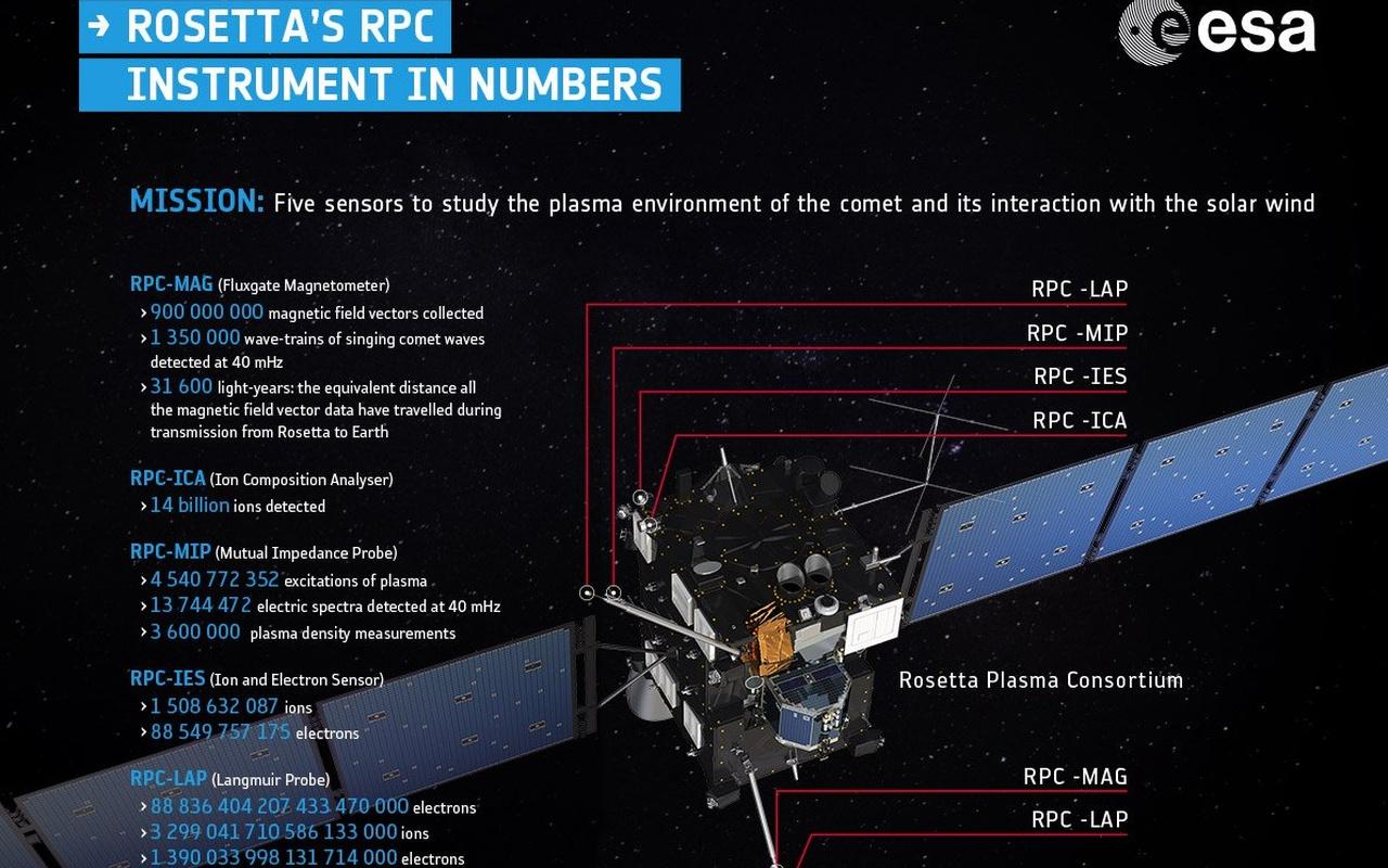 Rosetta instrumentarium
