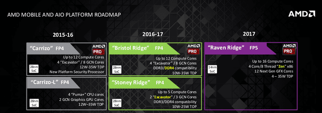 AMD Notebook roadmap 2017