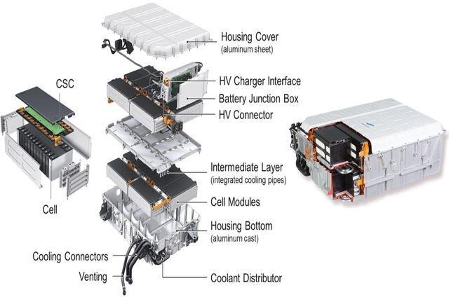 Samsung SDI Automotive Battery