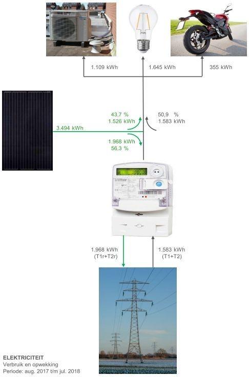 Elektriciteitsverbruik - Verbruik en teruglevering 12 maanden