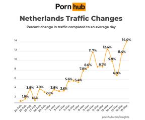 PornHub Insights Nederland Belgie corona