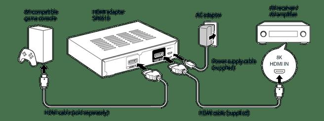 Sound United HDMI adapter