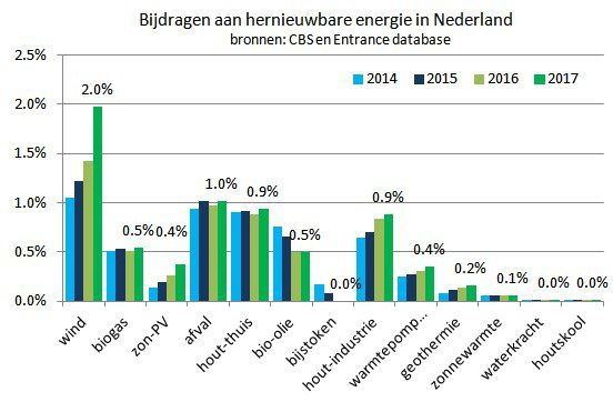 Ontwikkeling hernieuwbare energie in Nederland 2014-2017