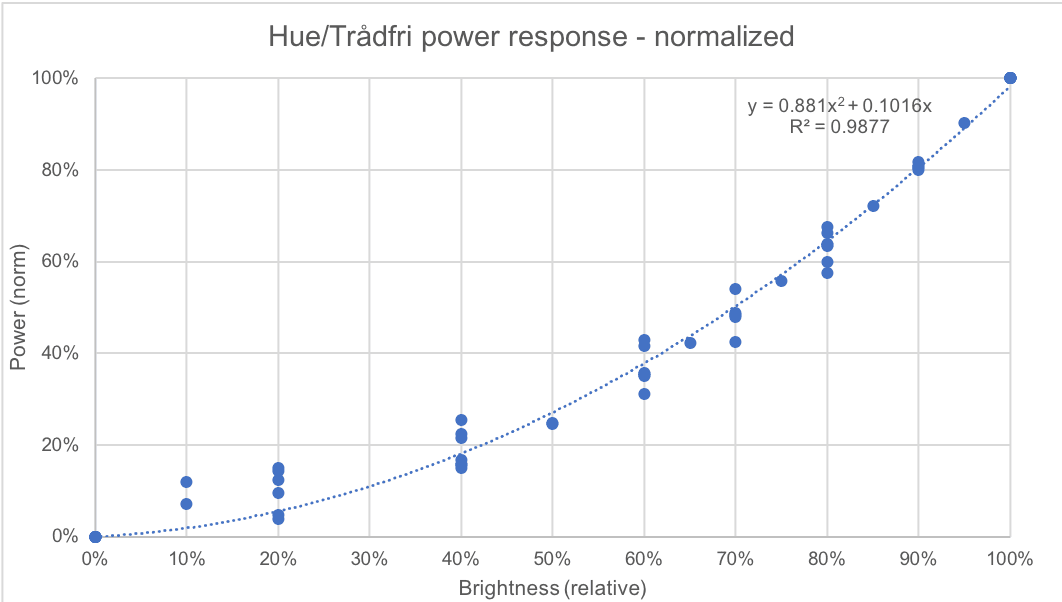 Hue and Trådfri brightness to normalized power calibration with polynomial fit
