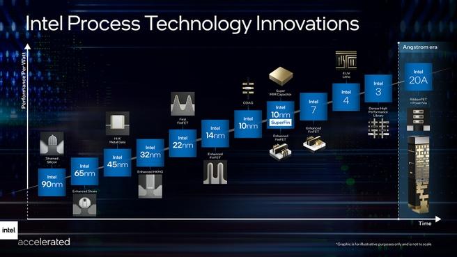 Dekade Intel dan peta jalan menuju 2025