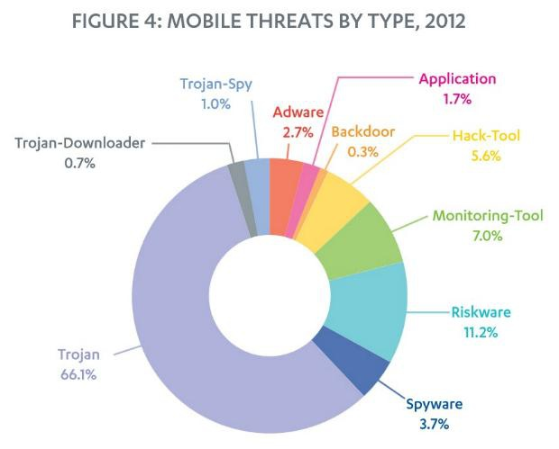 Mobile threats by type 2012